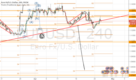 EURUSD: Continuation of the new downward trend