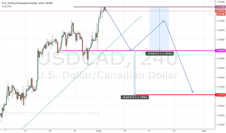 USDCAD: usdcad WILL BREAK THE TREND SOON