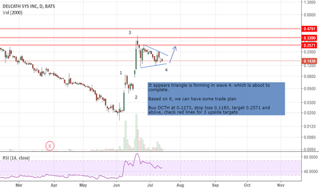 DCTH: DCTH trading idea