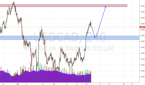 USDCAD: USDCAD Long oportunity