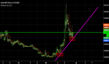 AMPBTC: AMP   LOOKING FOR A BREAKOUT   BUY 
