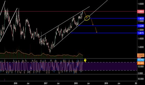 EURAUD: Great Sell Opportunity EUR AUD