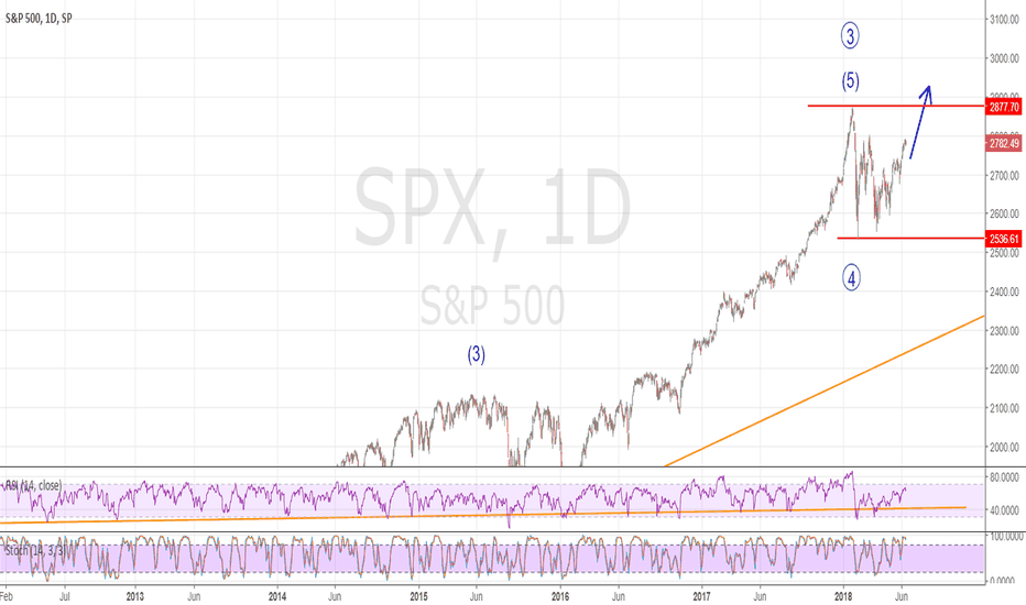 SPX: How to count Elliot wave 1: The 5 wave impulse
