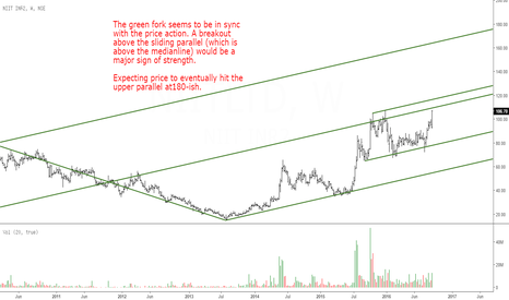 NIITLTD: NIIT Limited: Watch The Green Pitchfork
