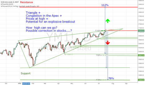 YM1!: Stock Indexes setup for a move