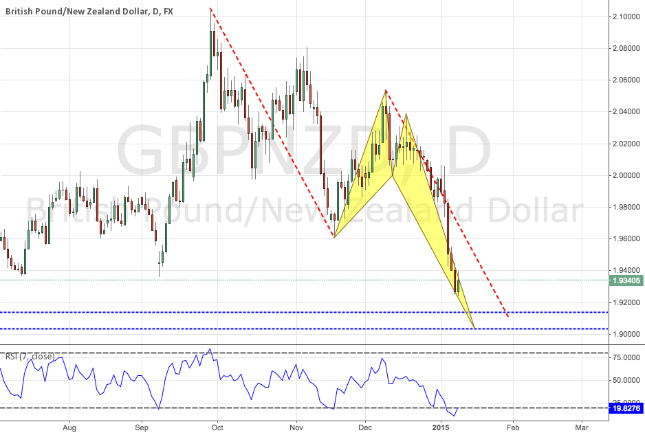 GBPNZD: Bullish Crab