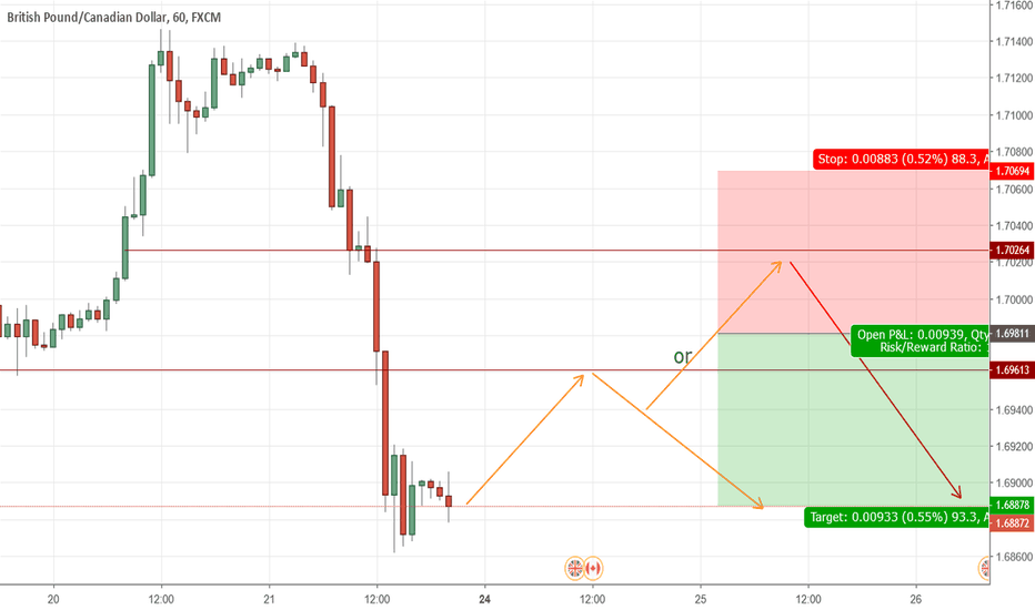 GBPCAD: GBPCAD is on retracement back up