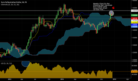 EURAUD: EUR/AUD Weekly Chart Pinbar (Inverted Hammer/Shooting Star