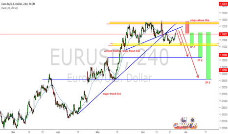 EURUSD: EURUSD LONG TERM SELL ABOUT TO START