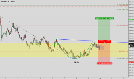 AUDCAD: cup and handle LONG su AUDCAD