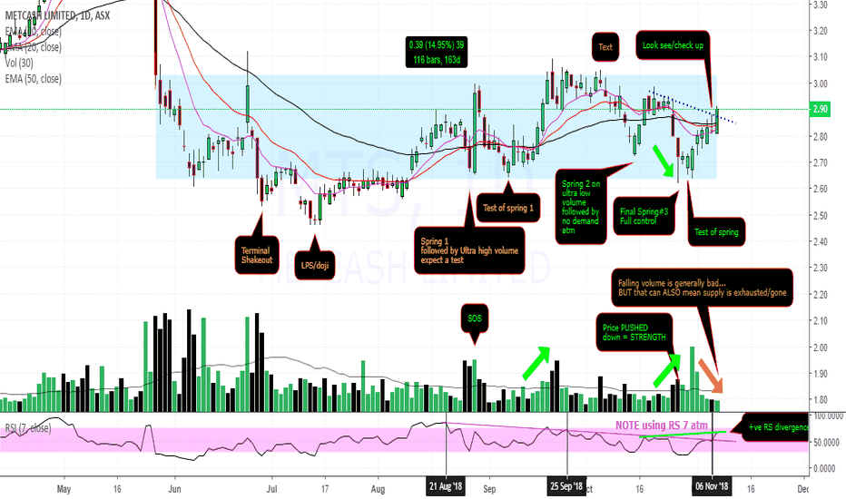 MTS: $MTS $2.90 in breakout w strength in background #1gr8trade
