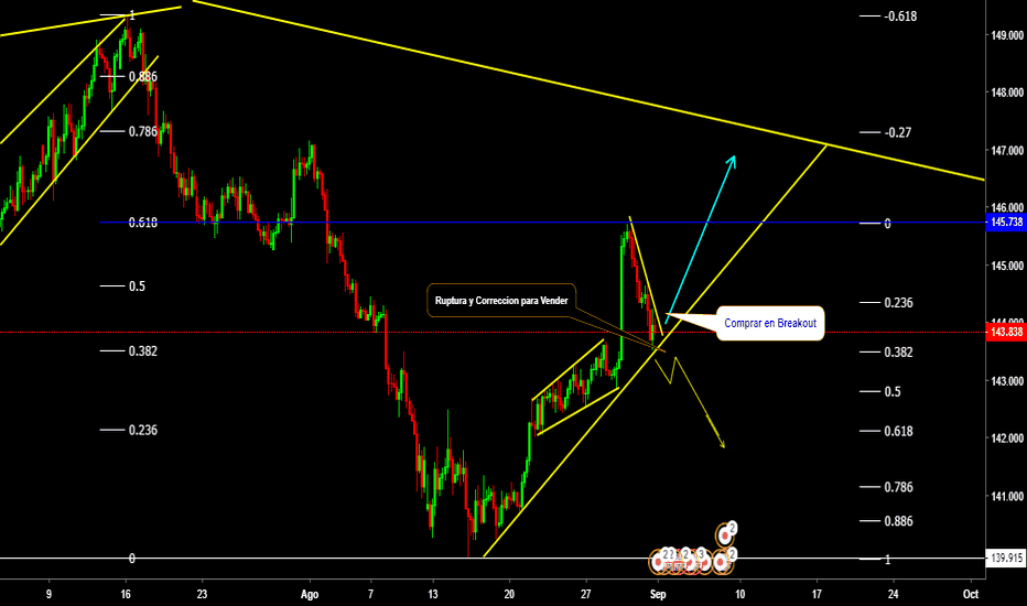 GBPJPY: GBPJPY BUY THE BREAKOUT