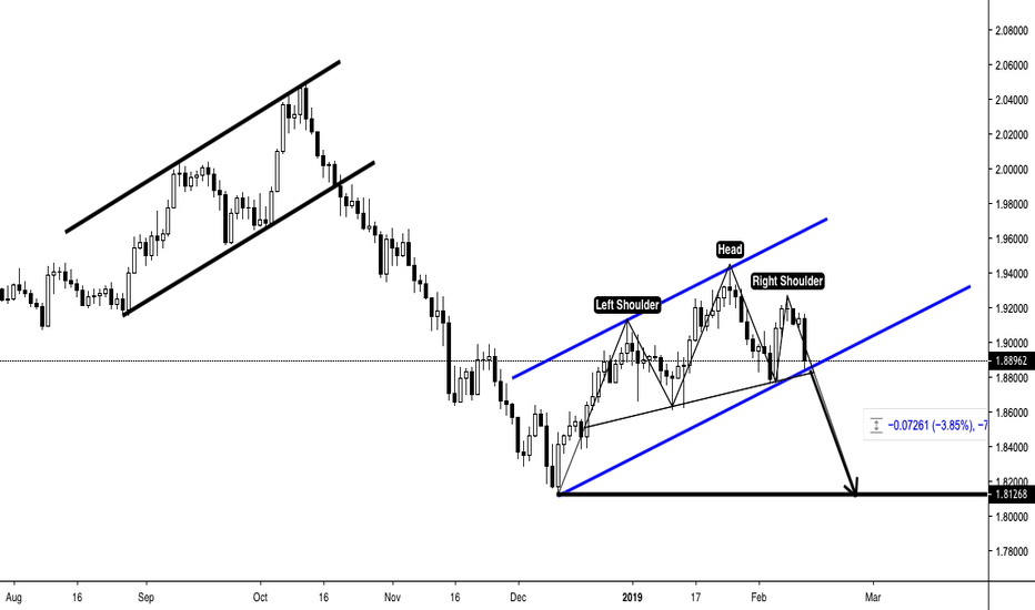 GBPNZD: GBPNZD - SHORT - ASCENDING CHANNEL + H&S