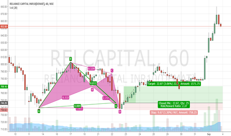 RELCAPITAL: Reliance Capital - Bullish Bat Setup