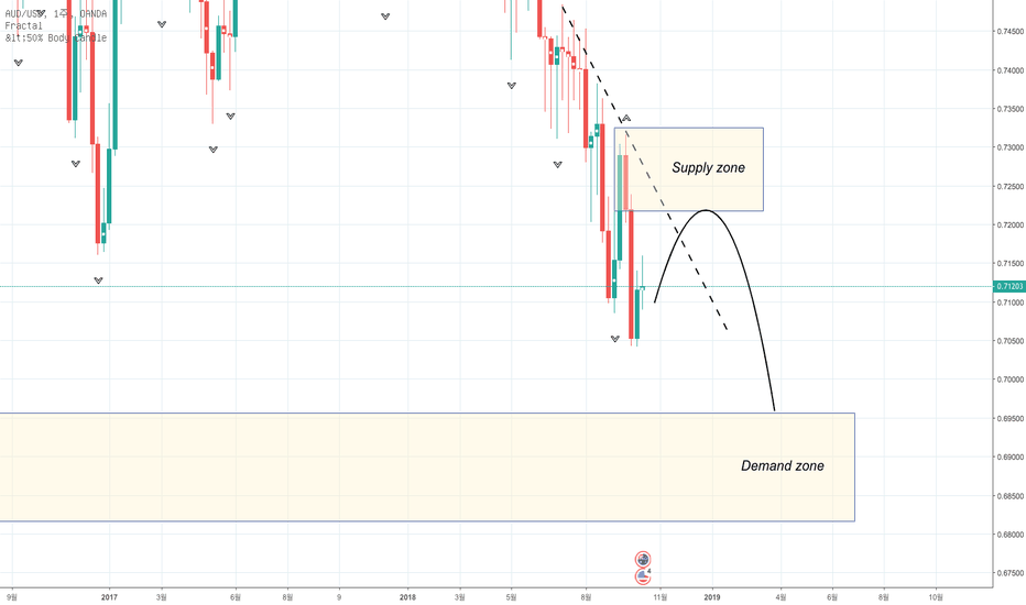 AUDUSD: AUD/USD Supply and Demand 전략 분석