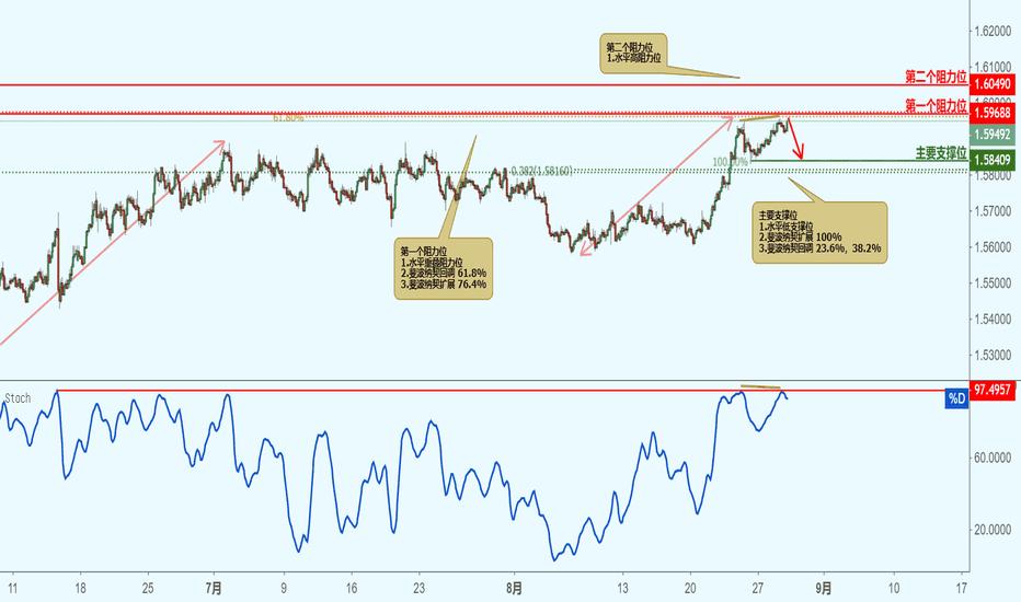 EURAUD: EURAUD 欧元兑澳元-接近阻力位,下跌!