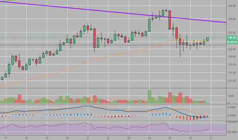 LTCUSD: Another test of the PuRPlE tRIaaNNGllleE?!