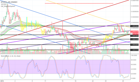 BTSBTC: btsbtc-watch-neutral