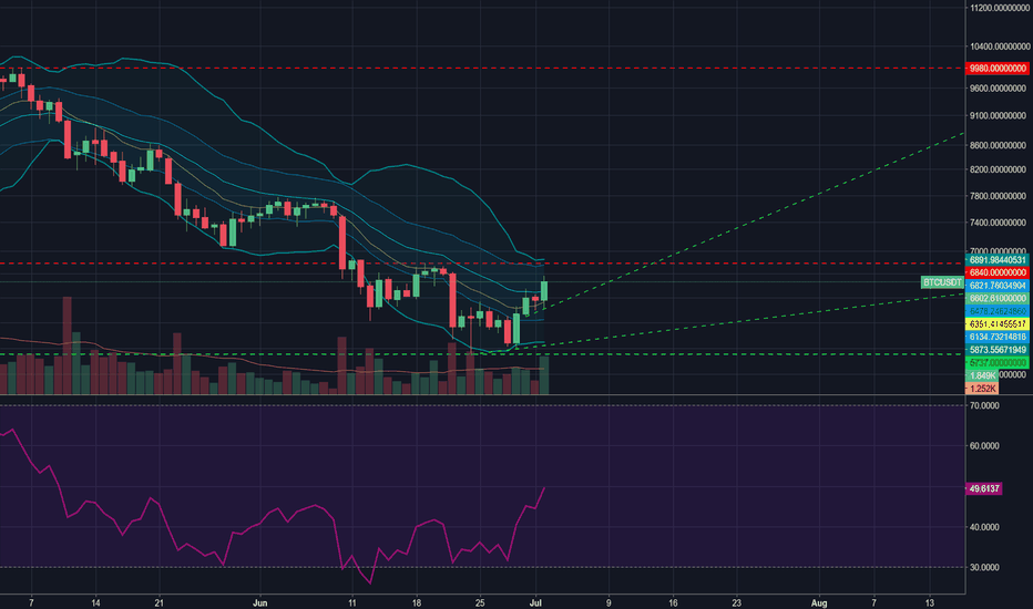 BTCUSDT: $BTC - Bitcoin Video Analysis - Bittrex