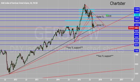 GER30: DAX Weekly