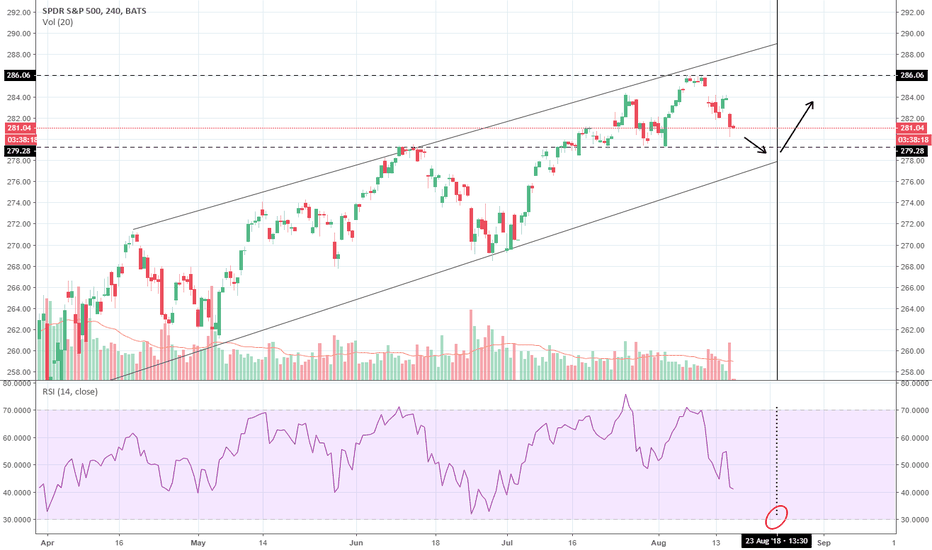 SPY: SPY SP500 Channel Support / Peak Support / RSI