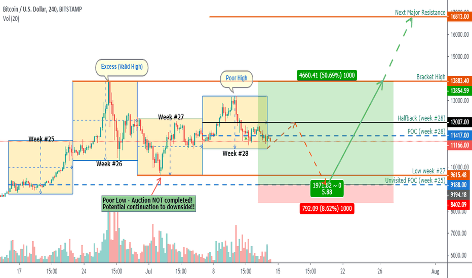 Marketprofile — TradingView