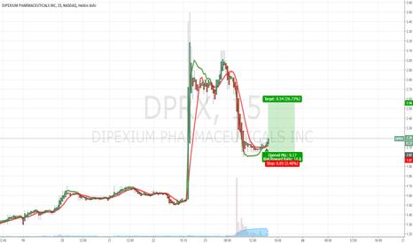 DPRX: $DPRX Buy Alert (Day Trade)