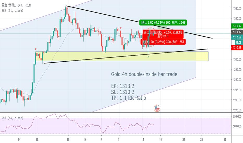XAUUSD: Gold 4h double-inside bar trade