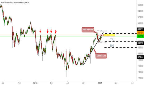 AUDJPY: Retest Trend line and previous resistance