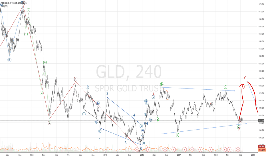 GLD: Update on Gold forecast