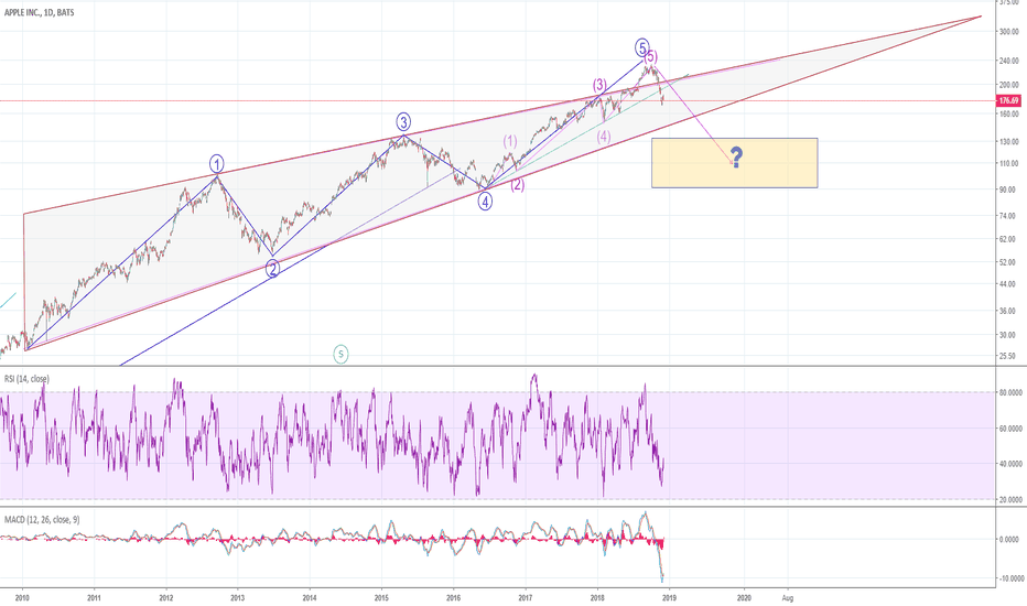 AAPL: AAPL: An idea I've been following for months--updated