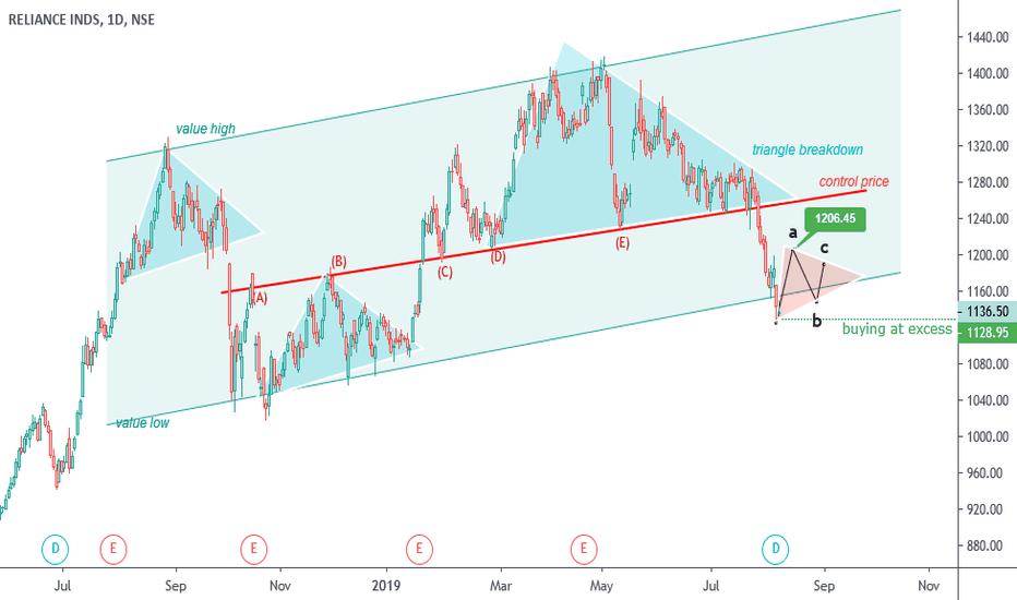 Pivot Points — Trend Analysis — TradingView — India