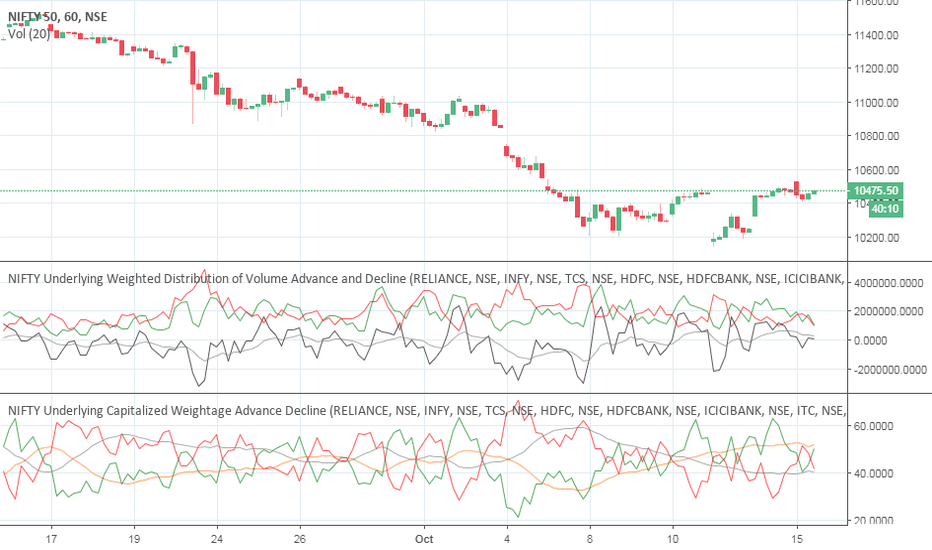 NIFTY: Given target completed enjoy 50 points