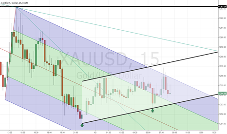 XAUUSD: Power Gold