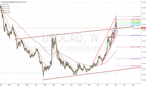 USDCAD: TESTING SUPPORT NOW BACK TO BULLS