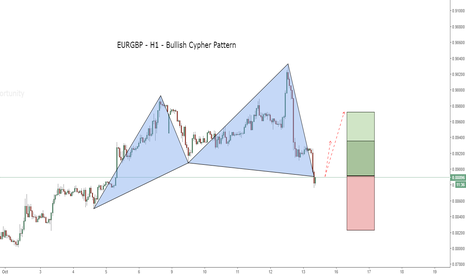 EURGBP: EURGBP - Bullish Cypher pattern at market now