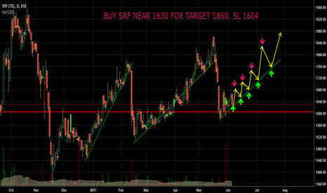 SRF: BUY SRF NEAR 1630 FOR TARGET 1860. SL 1604