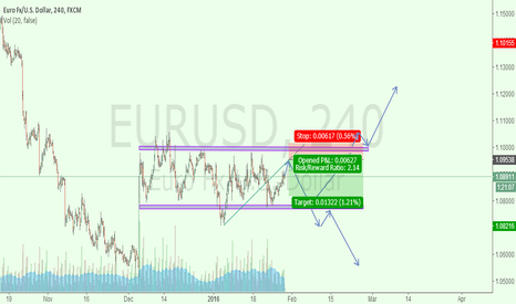 EURUSD: A TRADE OF EURUSD FOR SELL LIMIT AND BREAK STOP