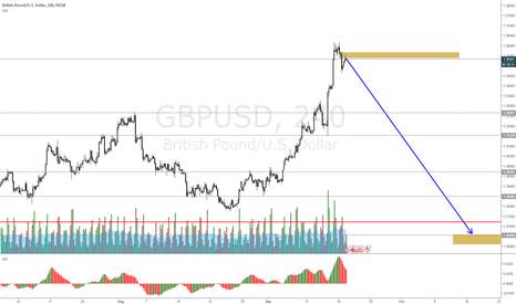 GBPUSD: GBPUSD is going to take time
