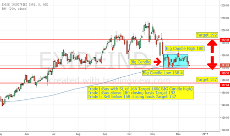 EXIDEIND: Exid Industried. Big Candle Daily graph