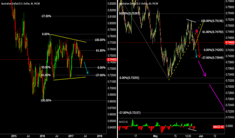 AUDUSD: AUDUSD for those who want to short ( a.m. style chart )