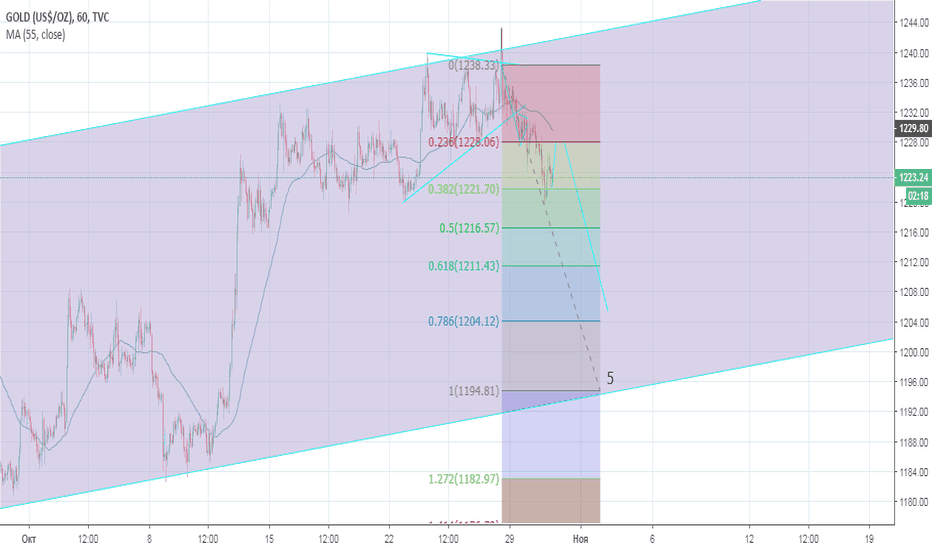 GOLD: Gold, 30.10.2018