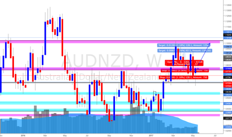 AUDNZD: AUD/NZD Weekly Update (15 May 2017) (Bullish)