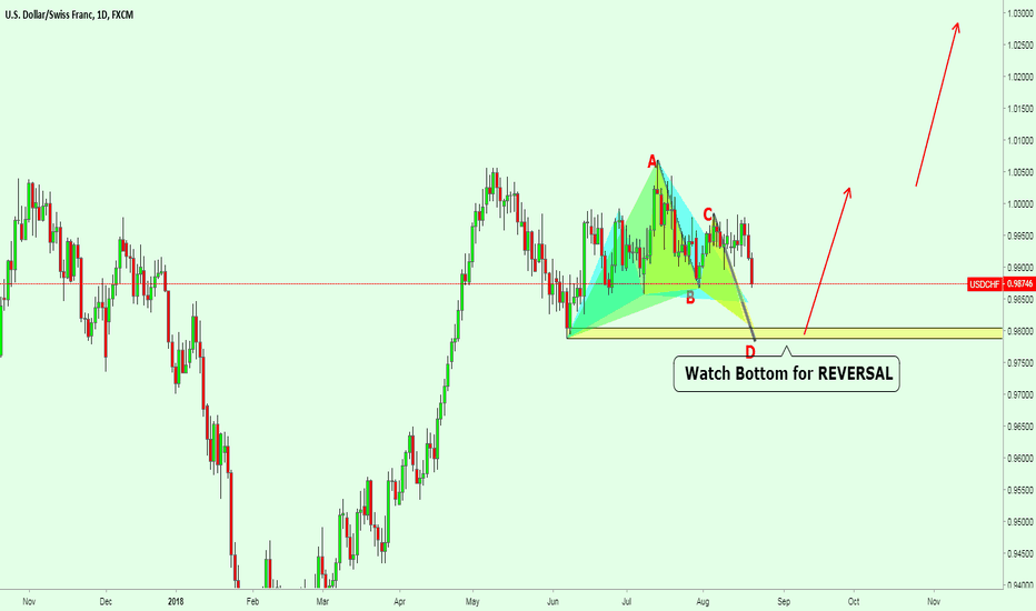 USDCHF: USDCHF Watch Bottom for REVERSAL