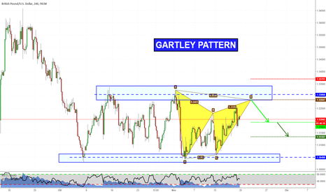 GBPUSD: Gartley pattern su GBPUSD