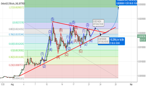 OMGBTC: OMG stabilizing for another run?