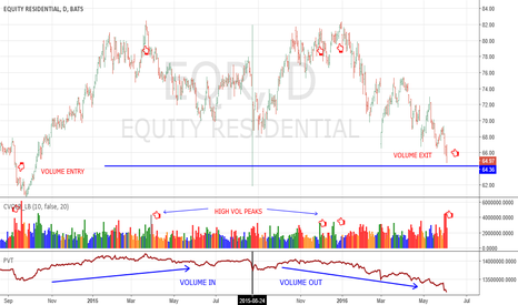 EQR: MASSIVE TOP -  EQUITY RESIDENTIAL SECTOR - SHORT