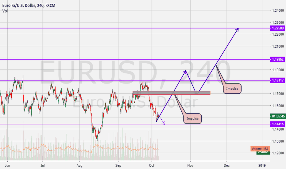 EURUSD: EurUsd Getting Ready to Move Up!
