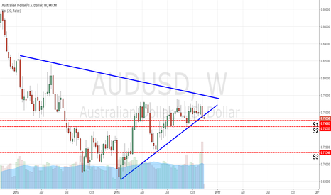 AUDUSD: AUD/USD Bearish Wedge