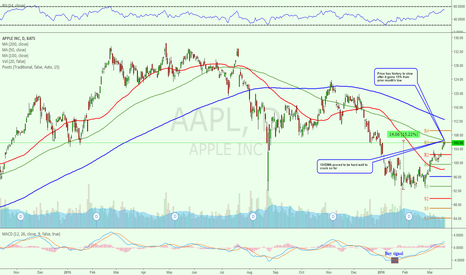 AAPL: 100DMA so far became hard wall to crack